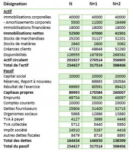 exemple de previsionnel financier - bilan