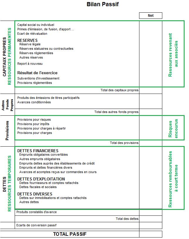 Exemple De Passif De Bilan Comptable Compta Facile