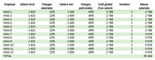 Exemple de previsionnel de frais de personnel