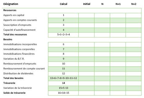 modele de plan de financement previsionnel