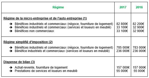 revalorisation-seuils-et-limites-projet-de-loi-finances-2017