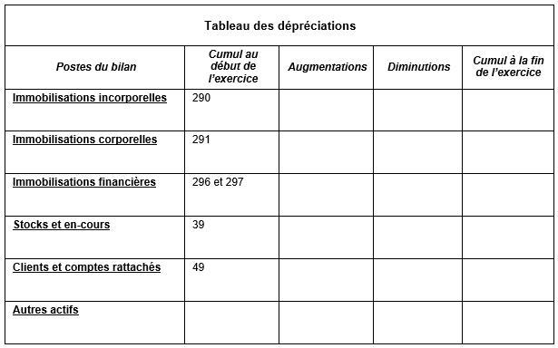 tableau-des-depreciations-annexe-abregee