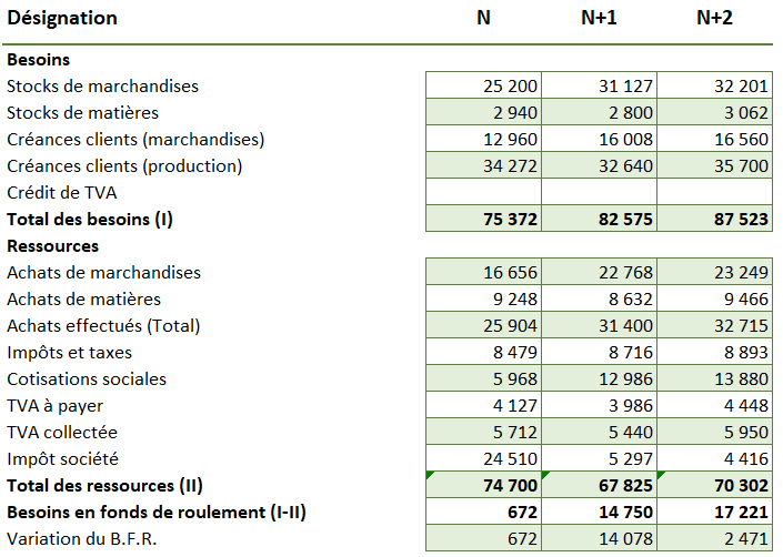Exemple calcul BFR