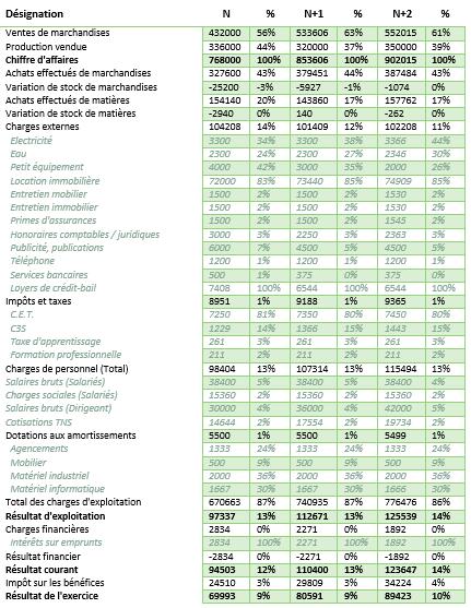 Populaire Le prévisionnel financier : définition, contenu et construction  KQ49
