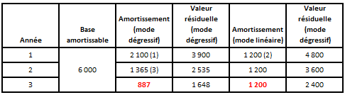 Les Amortissements Derogatoires Application Facultative