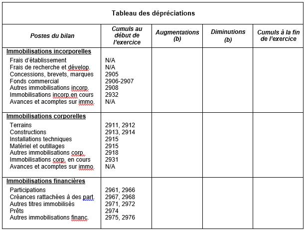 tableau-des-depreciations-annexe-de-base