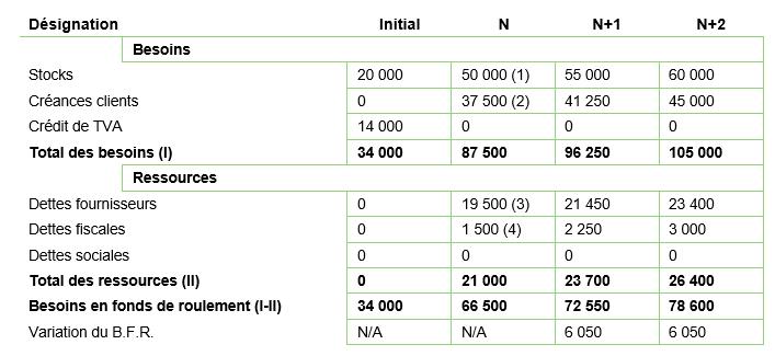 exemple de calcul de bfr dans un business plan