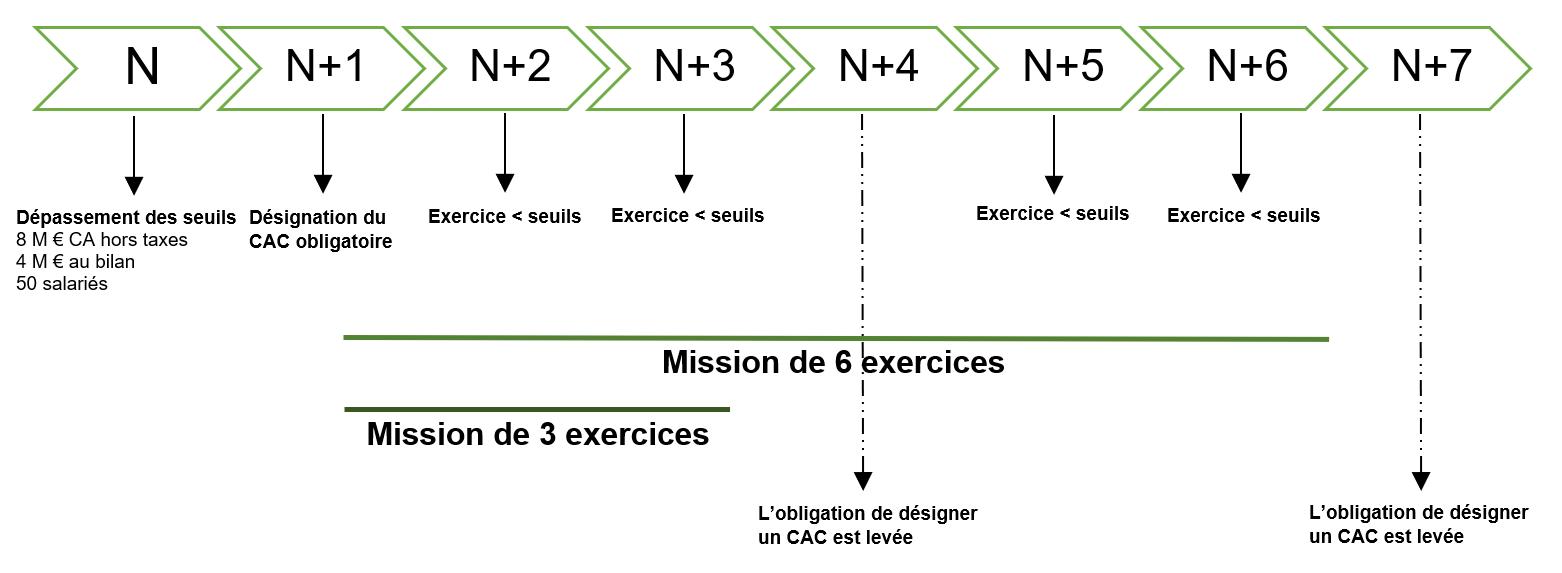 Schéma de désignation du CAC